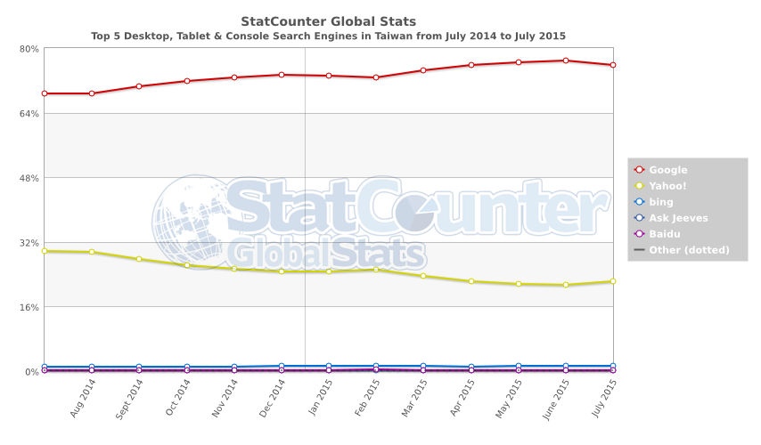 StatCounter search engine TW monthly 201407 201507